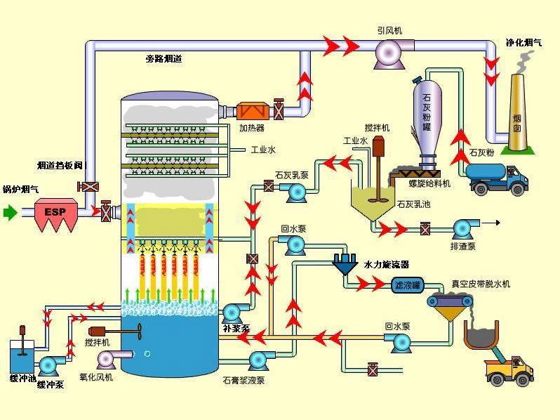Flu Gas Desulfurization