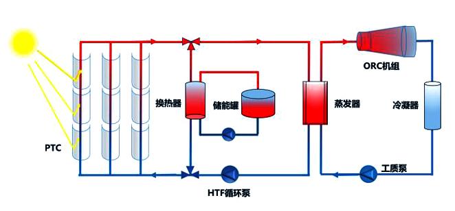 Trough solar ORC power generation system