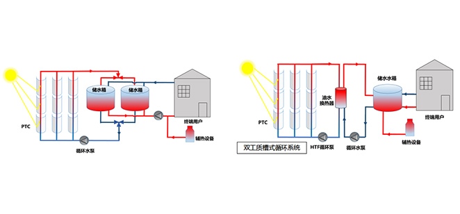 Solar building heating and domestic hot water